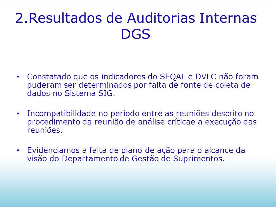 2.Resultados de Auditorias Internas DGS