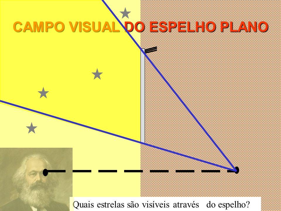 CAMPO VISUAL DO ESPELHO PLANO