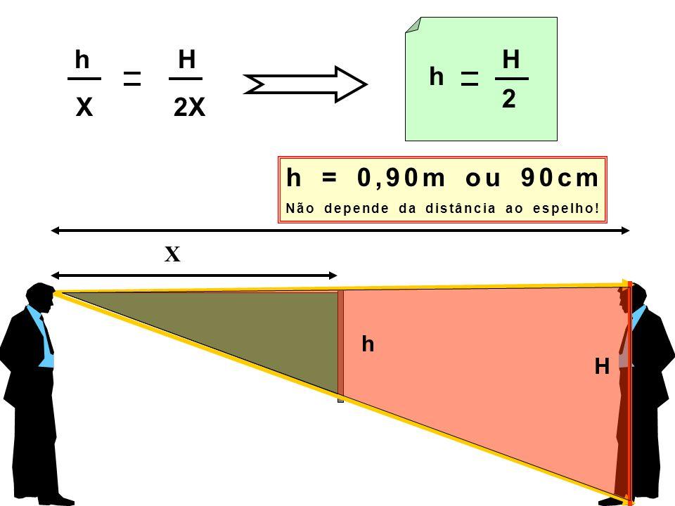 h H X 2X h H 2 h = 0,90m ou 90cm Não depende da distância ao espelho! 2X X h H