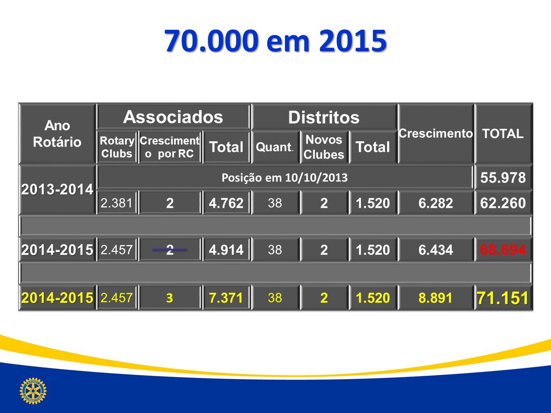 70.000 em 2015 Associados Distritos 71.151 Total 2013-2014 55.978