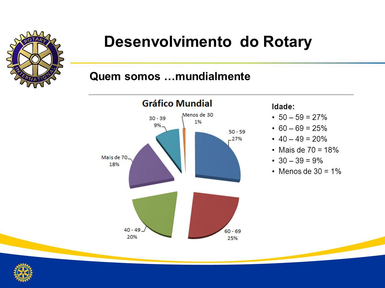 Desenvolvimento do Rotary