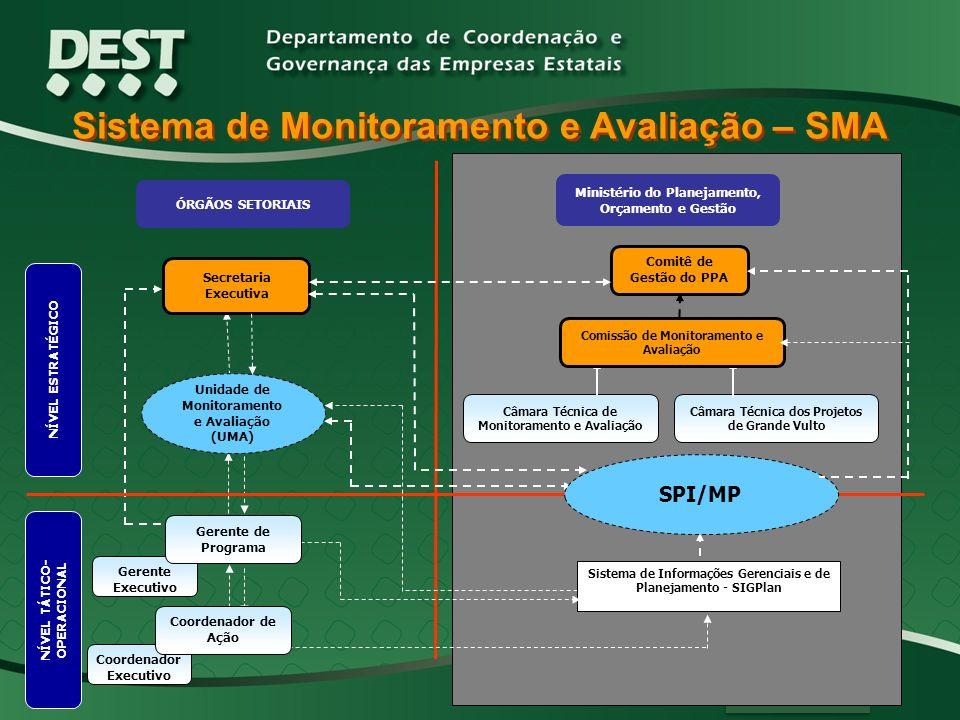 Sistema de Monitoramento e Avaliação – SMA