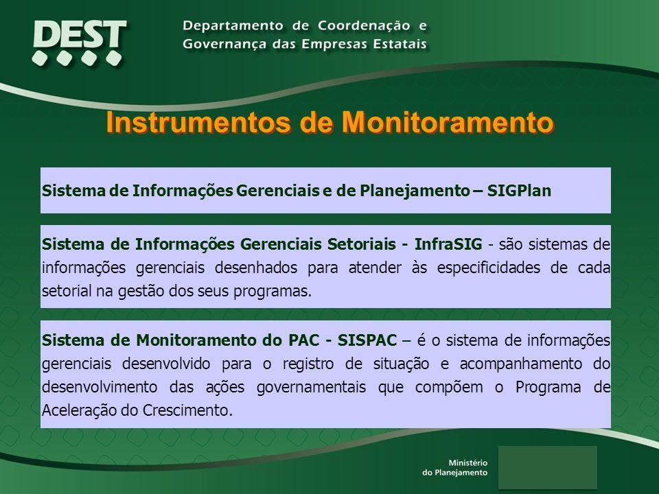 Instrumentos de Monitoramento