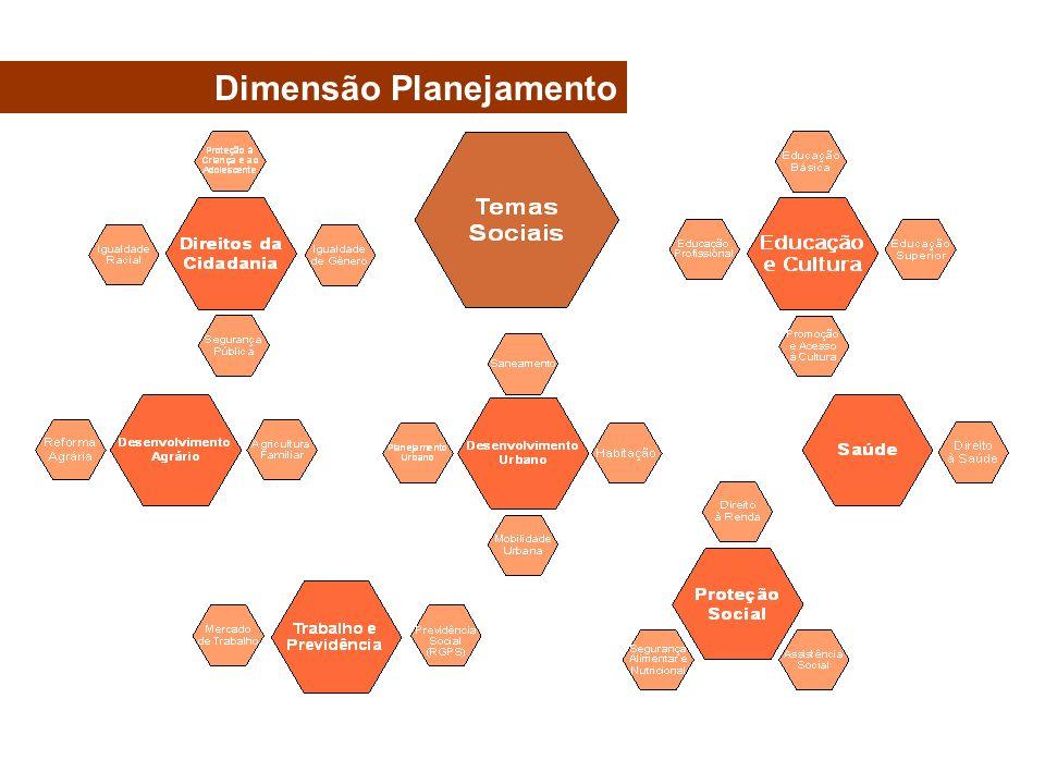 Dimensão Planejamento
