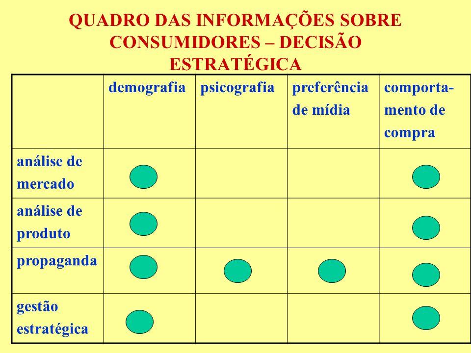 QUADRO DAS INFORMAÇÕES SOBRE CONSUMIDORES – DECISÃO ESTRATÉGICA