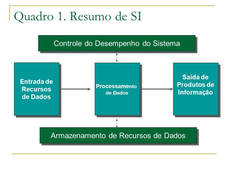 Quadro 1. Resumo de SI Controle do Desempenho do Sistema