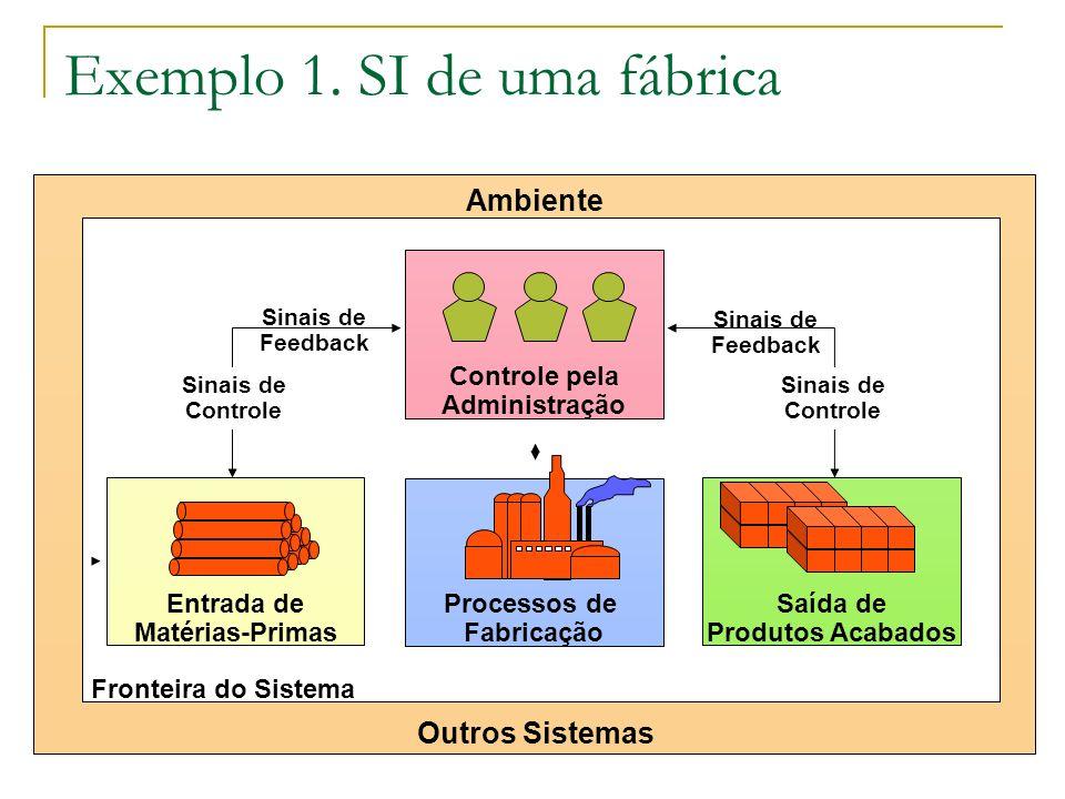 Exemplo 1. SI de uma fábrica