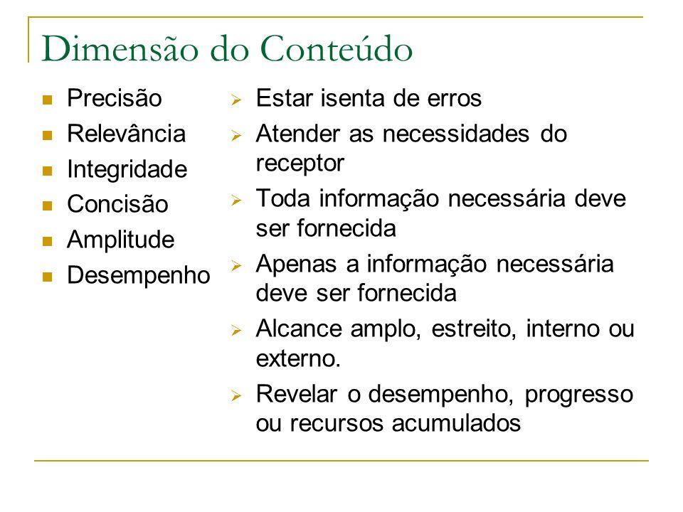 Dimensão do Conteúdo Precisão Relevância Integridade Concisão
