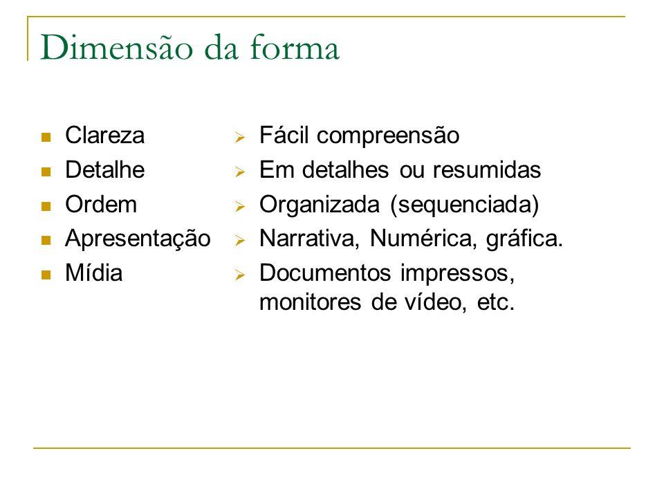Dimensão da forma Clareza Detalhe Ordem Apresentação Mídia