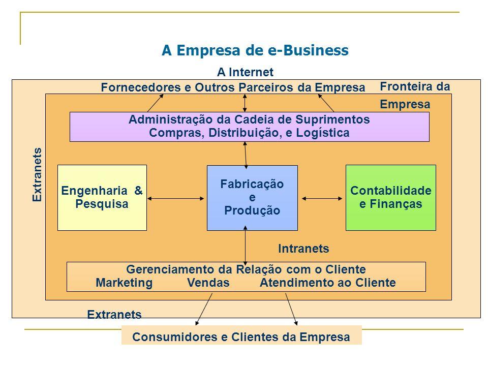 A Empresa de e-Business