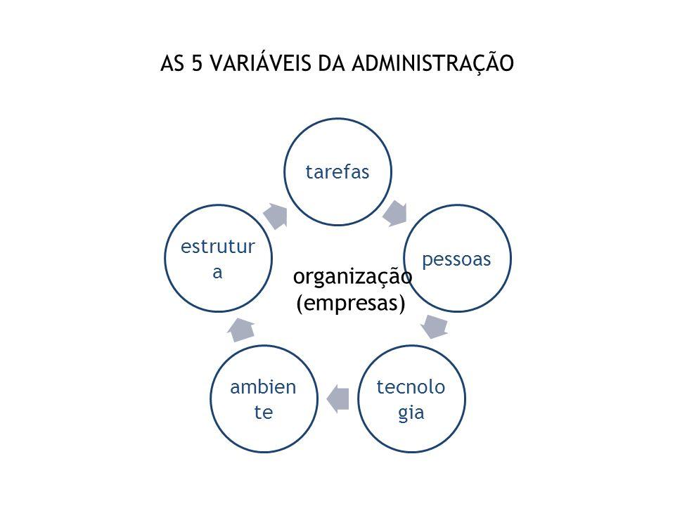 AS 5 VARIÁVEIS DA ADMINISTRAÇÃO