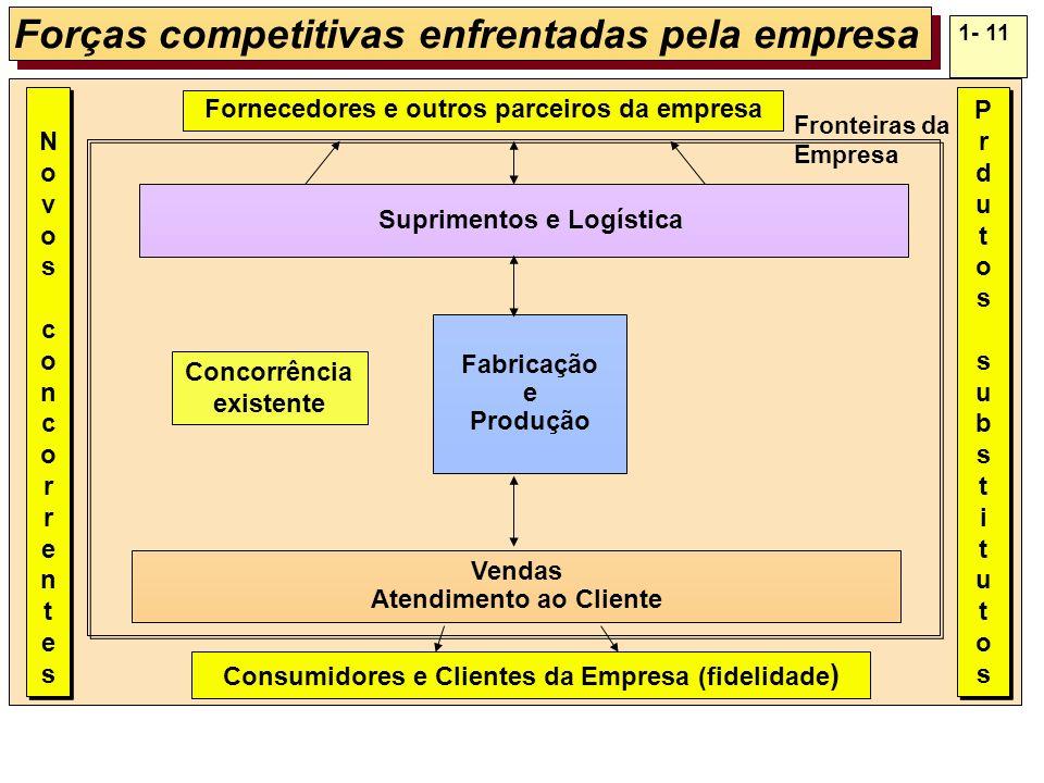 Forças competitivas enfrentadas pela empresa