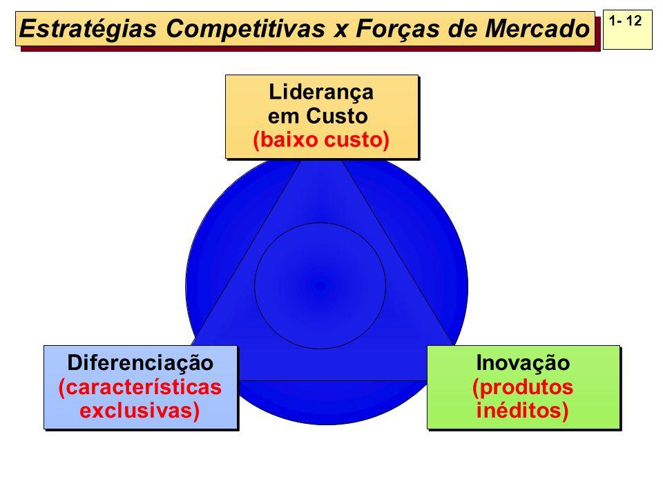 Estratégias Competitivas x Forças de Mercado