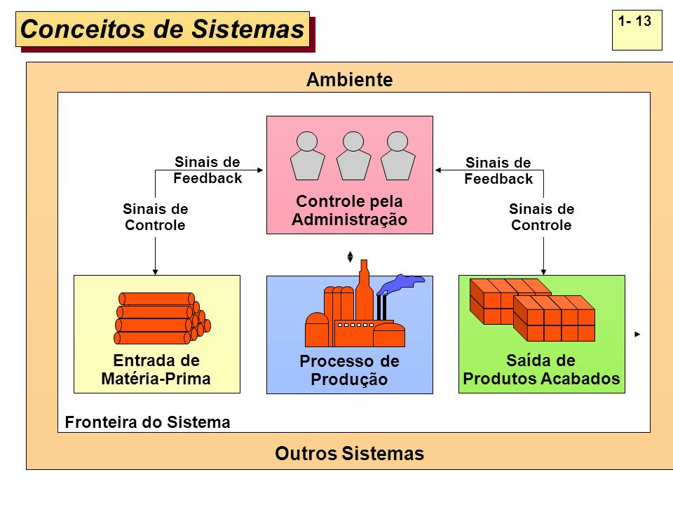 Teoria Geral dos Sistemas Conceituação de Sistemas