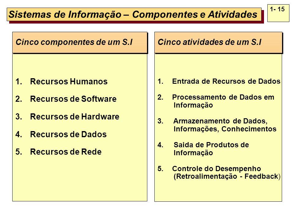 Sistemas de Informação – Componentes e Atividades