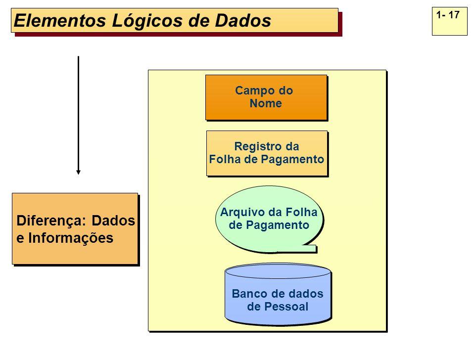 Elementos Lógicos de Dados