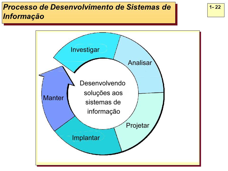 Processo de Desenvolvimento de Sistemas de Informação