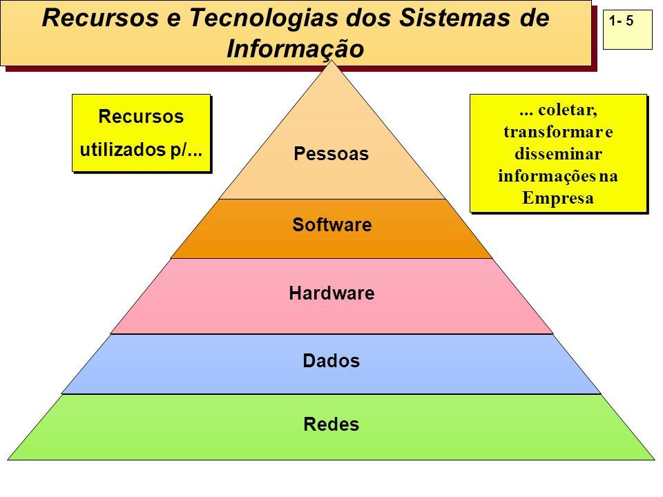 Recursos e Tecnologias dos Sistemas de Informação