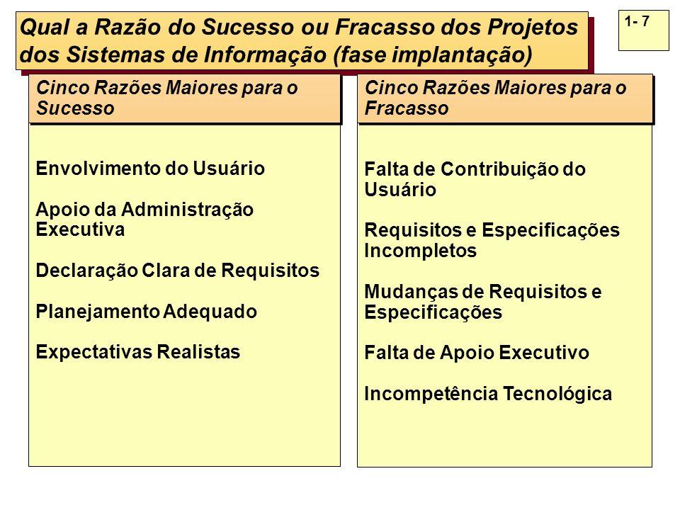 Fatores Críticos de Sucesso dos Sistemas de Informação