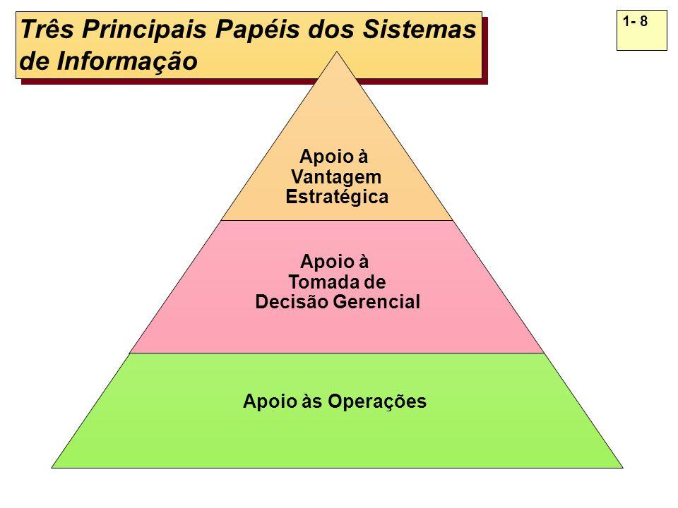Três Principais Papéis dos Sistemas de Informação