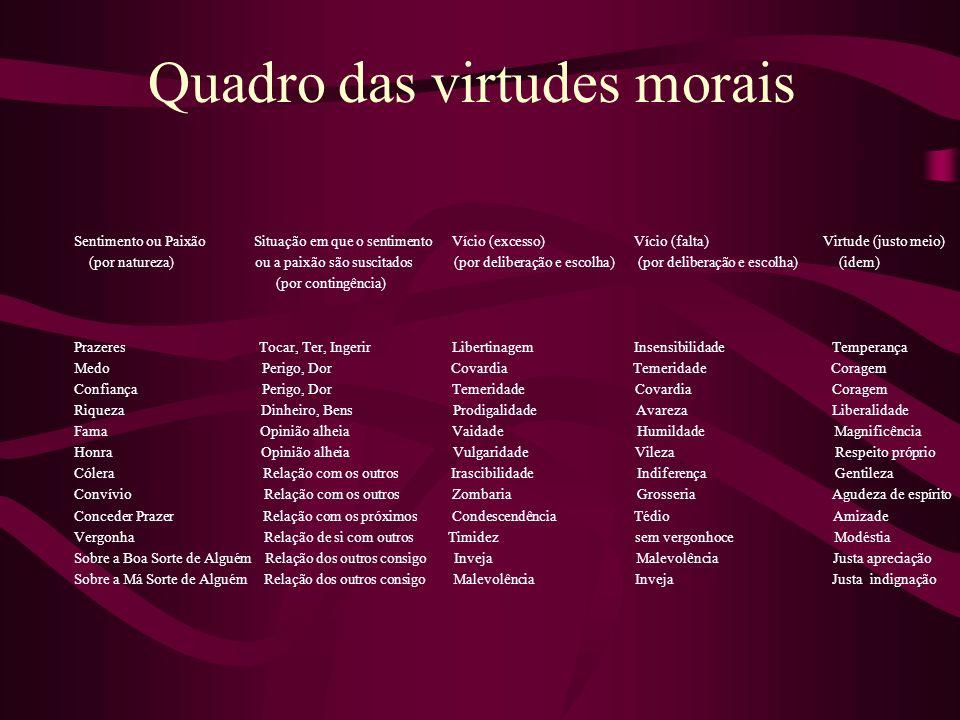 Quadro das virtudes morais