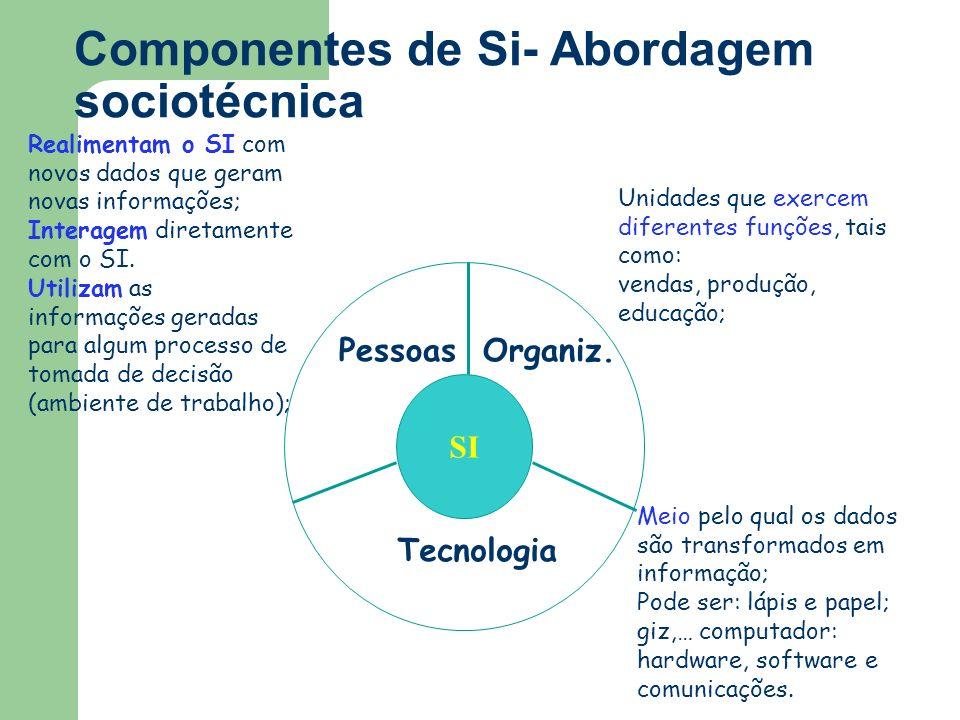 Componentes de Si- Abordagem sociotécnica