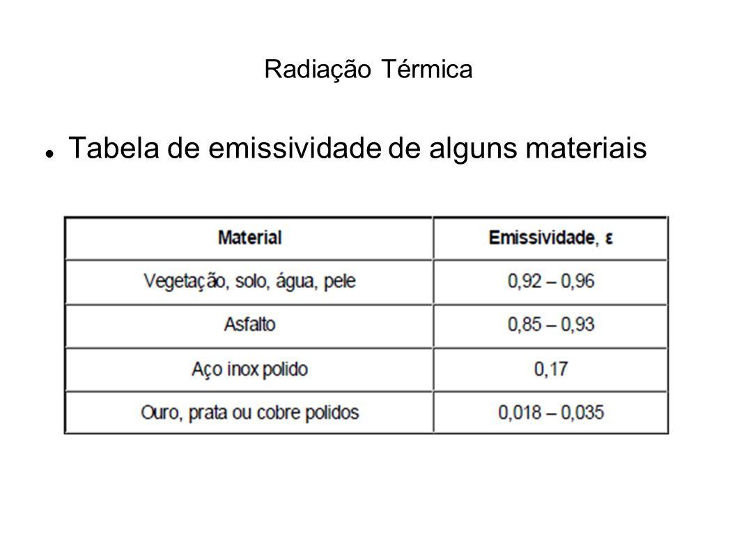 Tabela de emissividade de alguns materiais