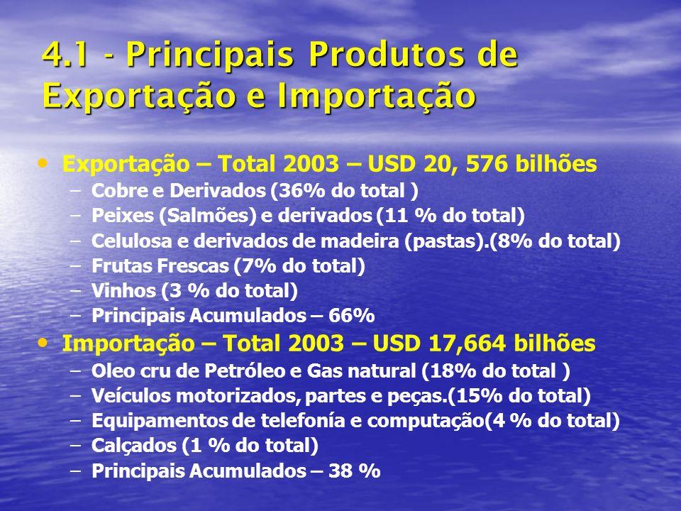 4.1 - Principais Produtos de Exportação e Importação