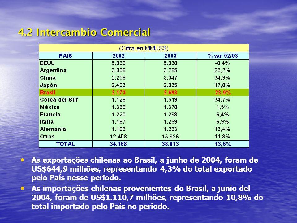 4.2 Intercambio Comercial
