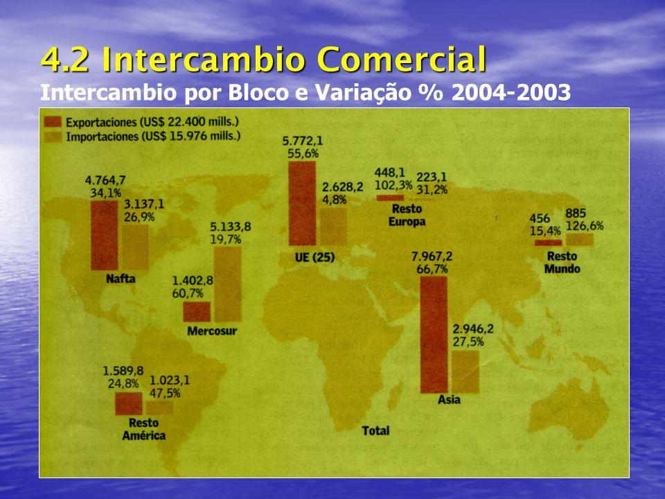 4.2 Intercambio Comercial Intercambio por Bloco e Variação % 2004-2003