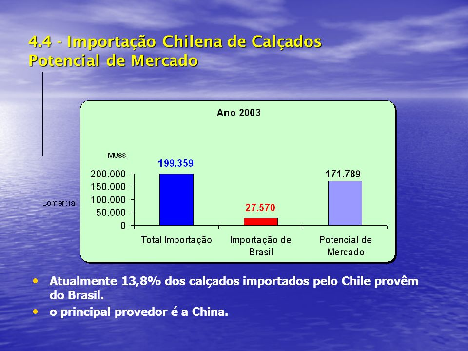 4.4 - Importação Chilena de Calçados Potencial de Mercado