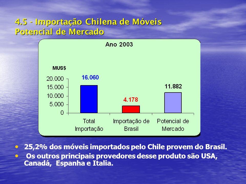 4.5 - Importação Chilena de Móveis Potencial de Mercado