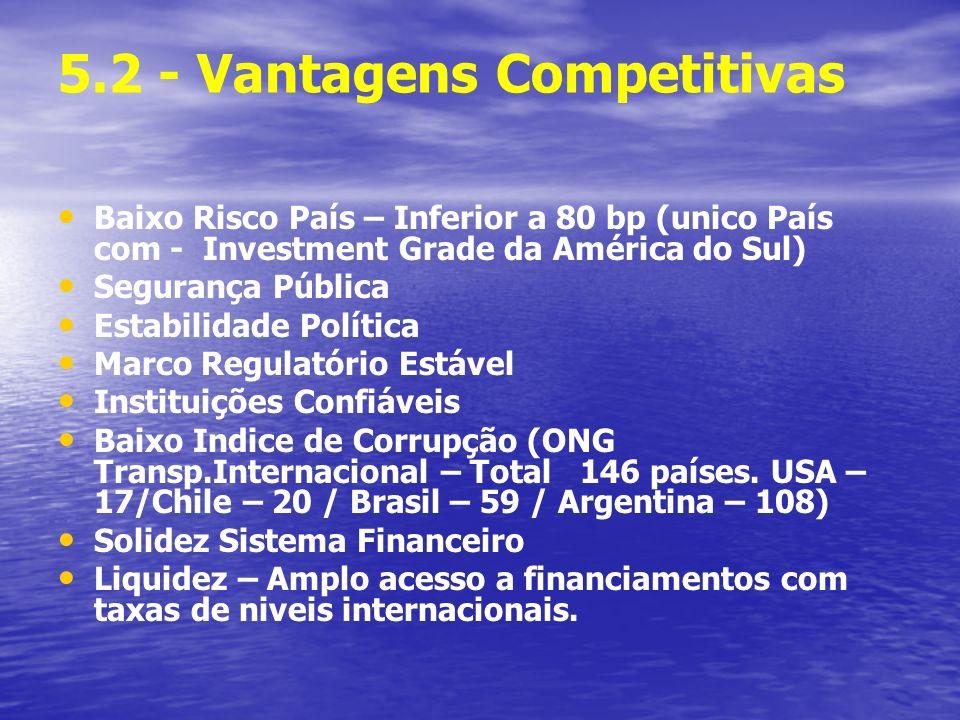 5.2 - Vantagens Competitivas