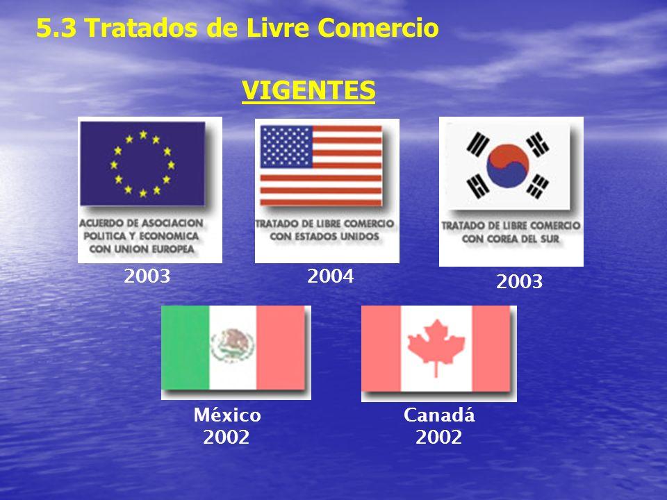 5.3 Tratados de Livre Comercio VIGENTES