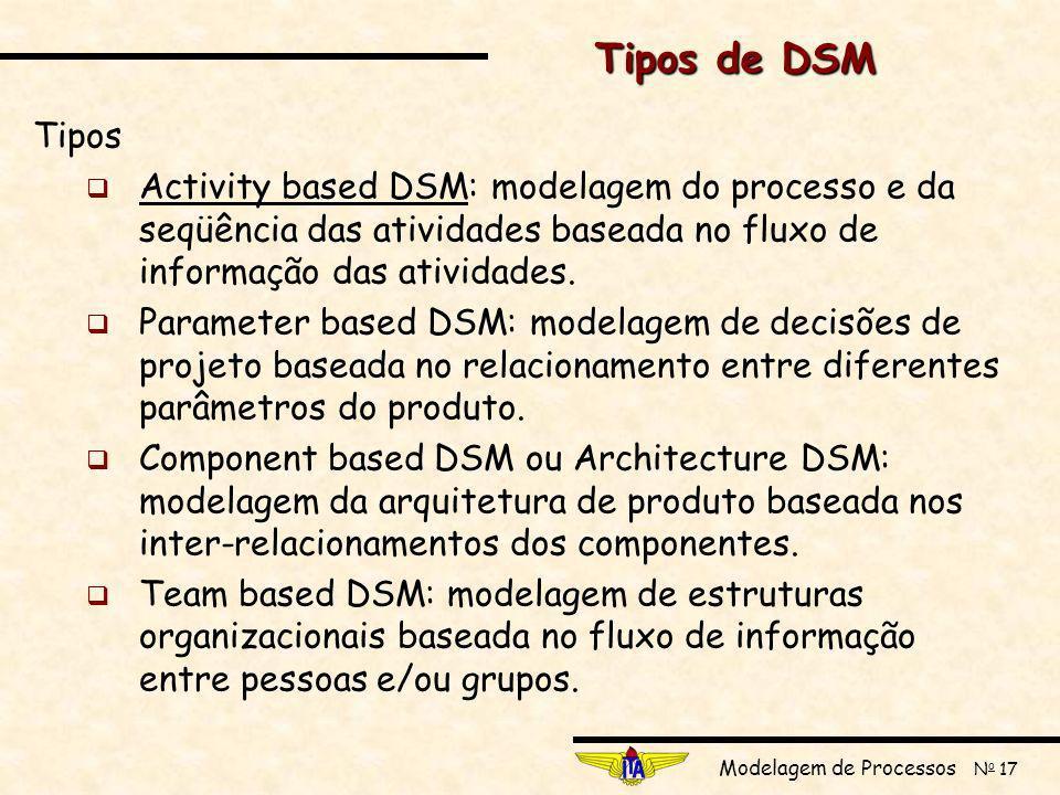 Tipos de DSM Tipos. Activity based DSM: modelagem do processo e da seqüência das atividades baseada no fluxo de informação das atividades.