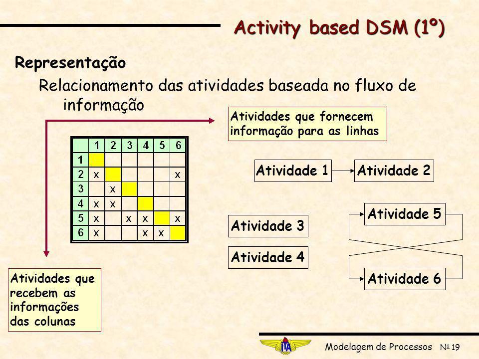 Activity based DSM (1º) Representação