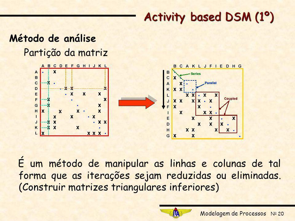 Activity based DSM (1º) Método de análise Partição da matriz