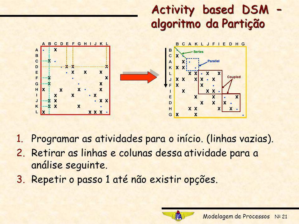 Activity based DSM – algoritmo da Partição