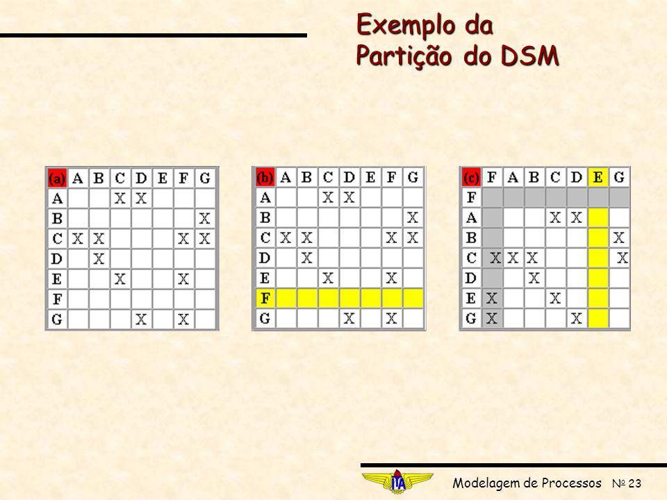 Exemplo da Partição do DSM