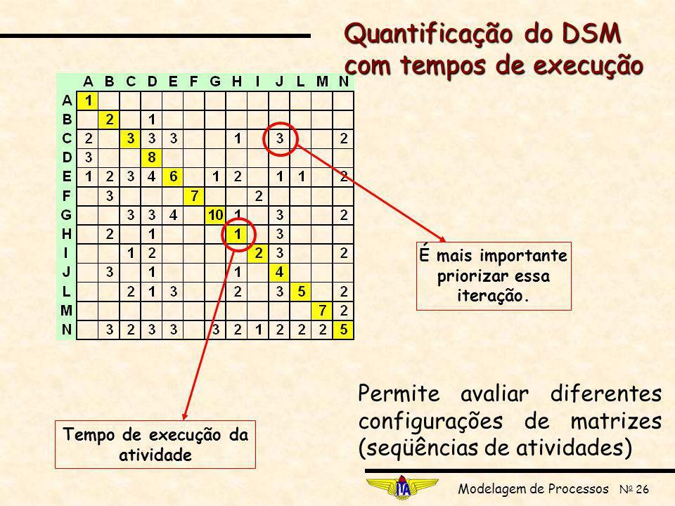 Quantificação do DSM com tempos de execução