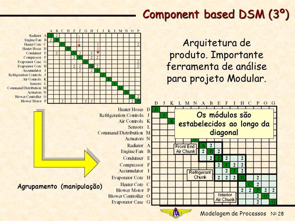 Os módulos são estabelecidos ao longo da diagonal