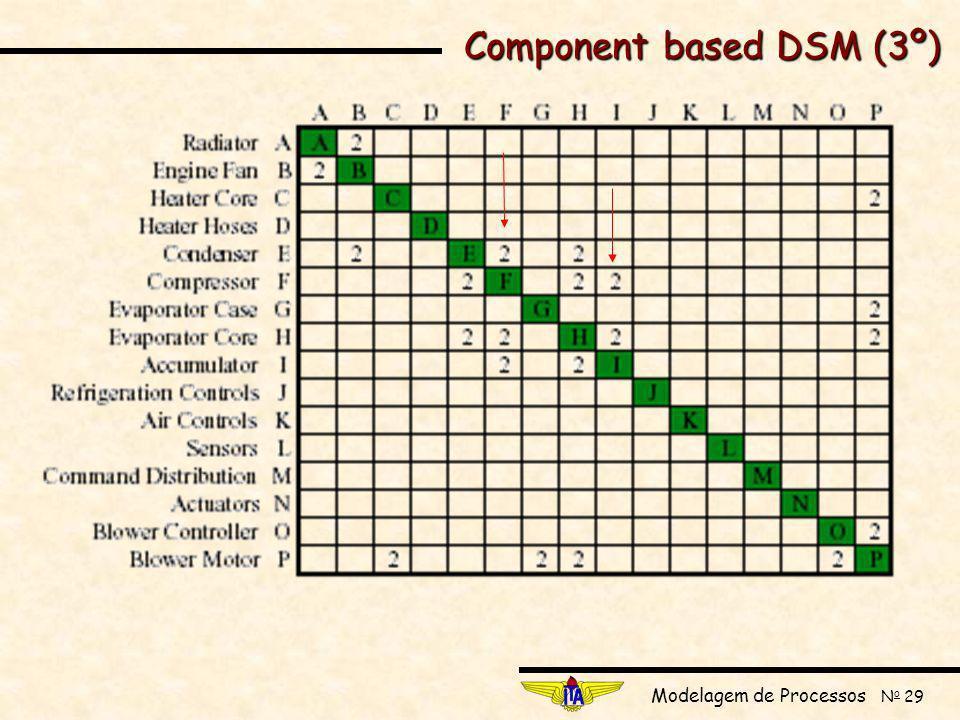 Component based DSM (3º)
