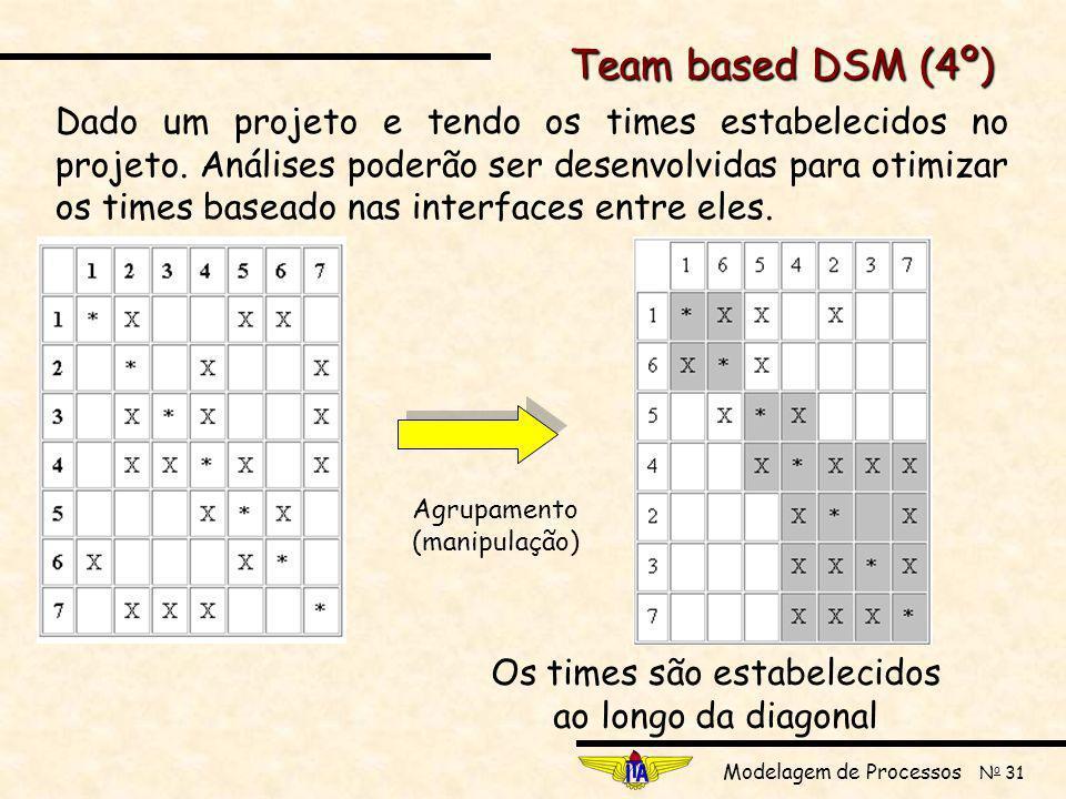 Team based DSM (4º)
