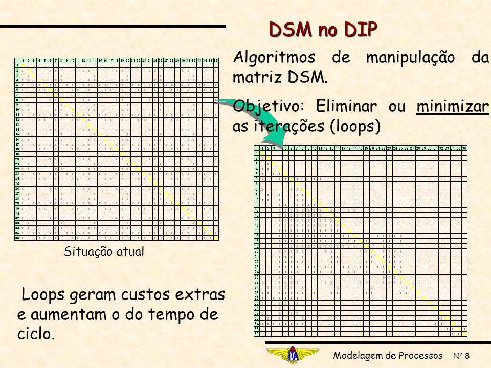 DSM no DIP Algoritmos de manipulação da matriz DSM.