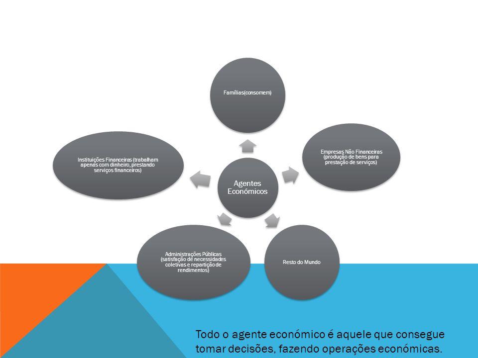 Empresas Não Financeiras (produção de bens para prestação de serviços)