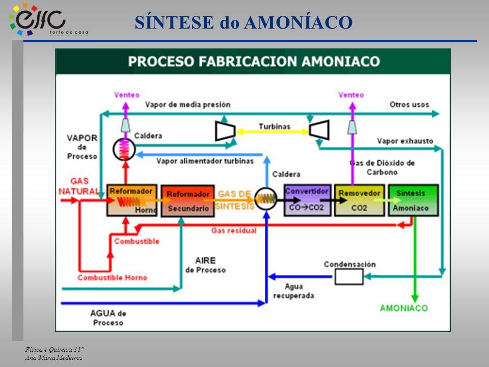 SÍNTESE do AMONÍACO Física e Química 11º Ana Maria Medeiros