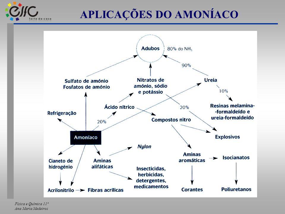 APLICAÇÕES DO AMONÍACO