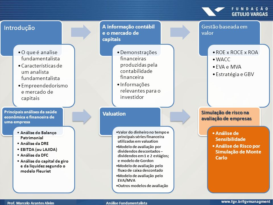 Introdução Valuation O que é analise fundamentalista