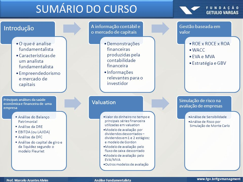 SUMÁRIO DO CURSO Introdução Valuation O que é analise fundamentalista