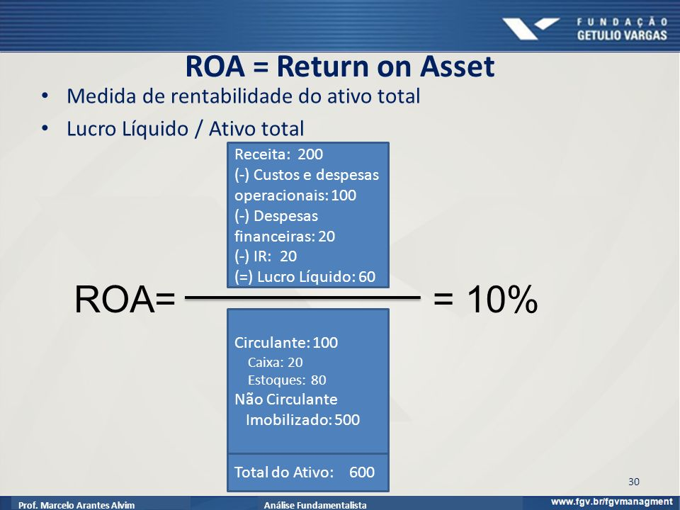 ROA= = 10% ROA = Return on Asset